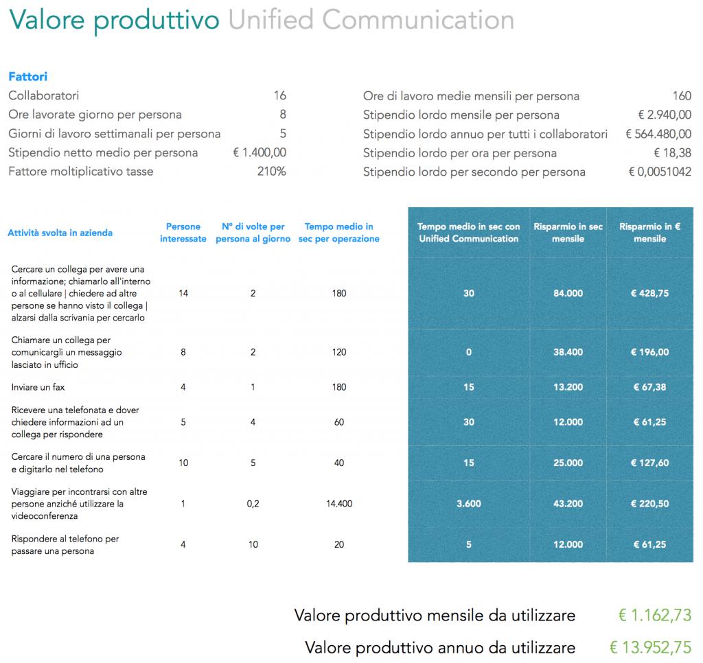 Unified-Communication