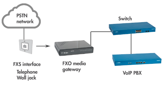 fxo gateway - connection of analog line to voip pbx