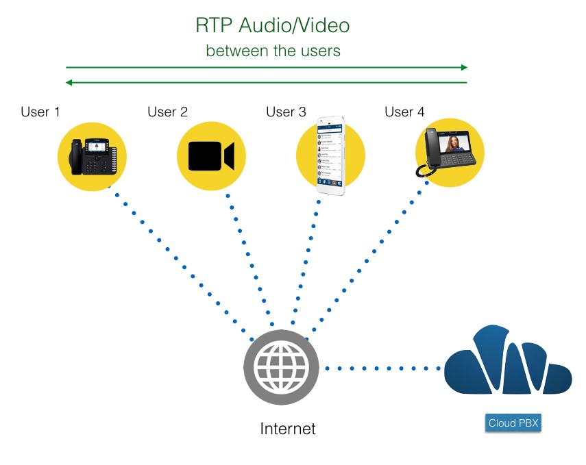 Direct RTP
