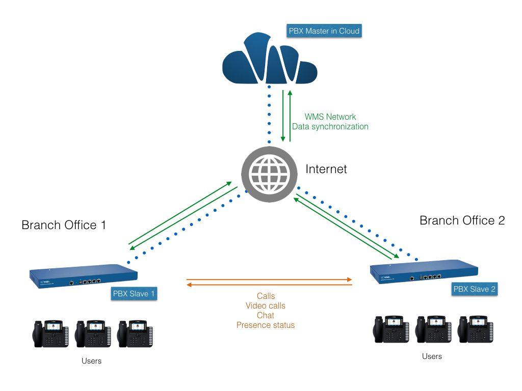 Wildix Cloud & WMS Network