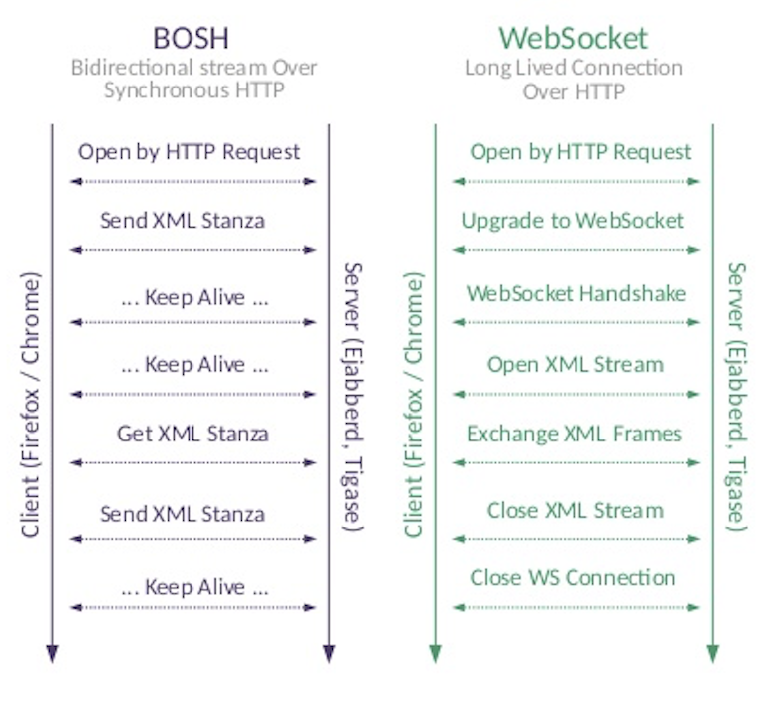 BOSH and WebSocket protocols
