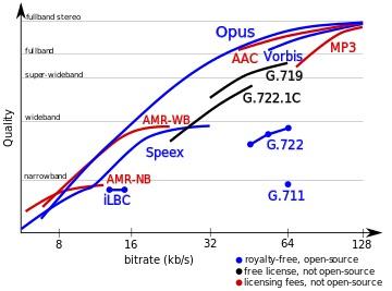 Wideband Codecs and High-Definition (HD) Audio - Wildix blog